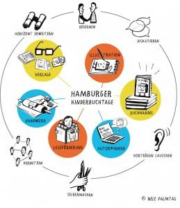 Grafik_Hamburger Kinderbuchtage_zusammen_mit Copyright